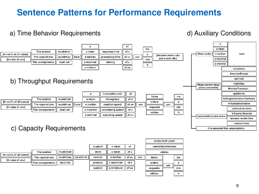Sentence Patterns for Performance Requirements ...