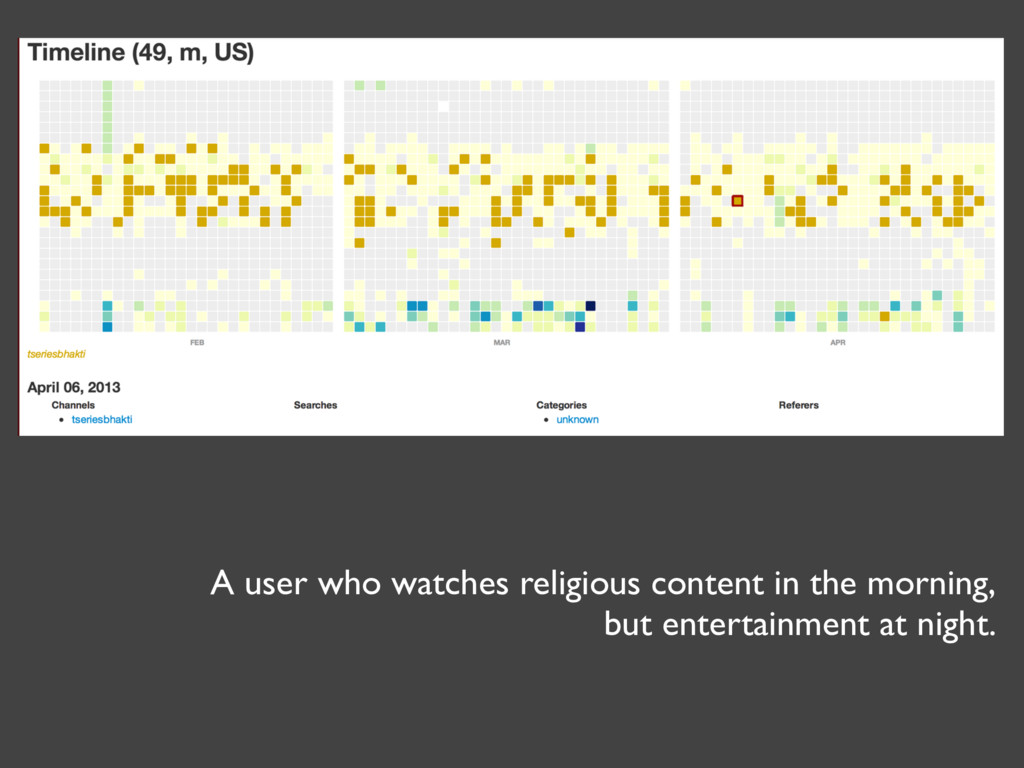 A user who watches religious content in the mor...