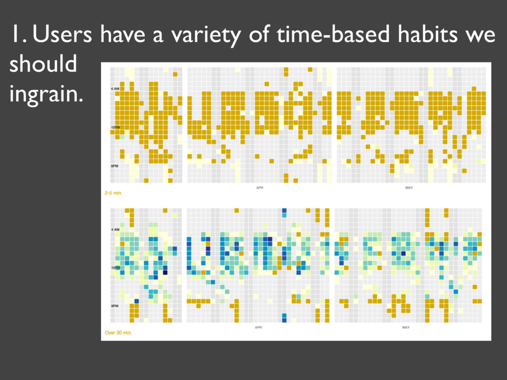 1. Users have a variety of time-based habits we...
