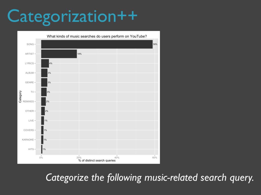 Categorization++ Categorize the following music...