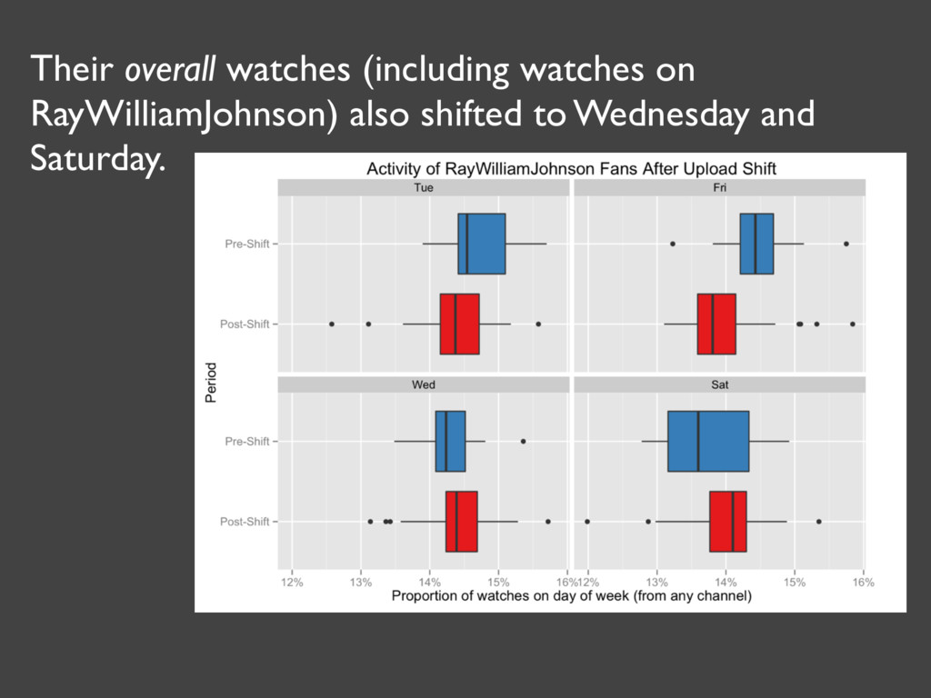 Their overall watches (including watches on Ray...