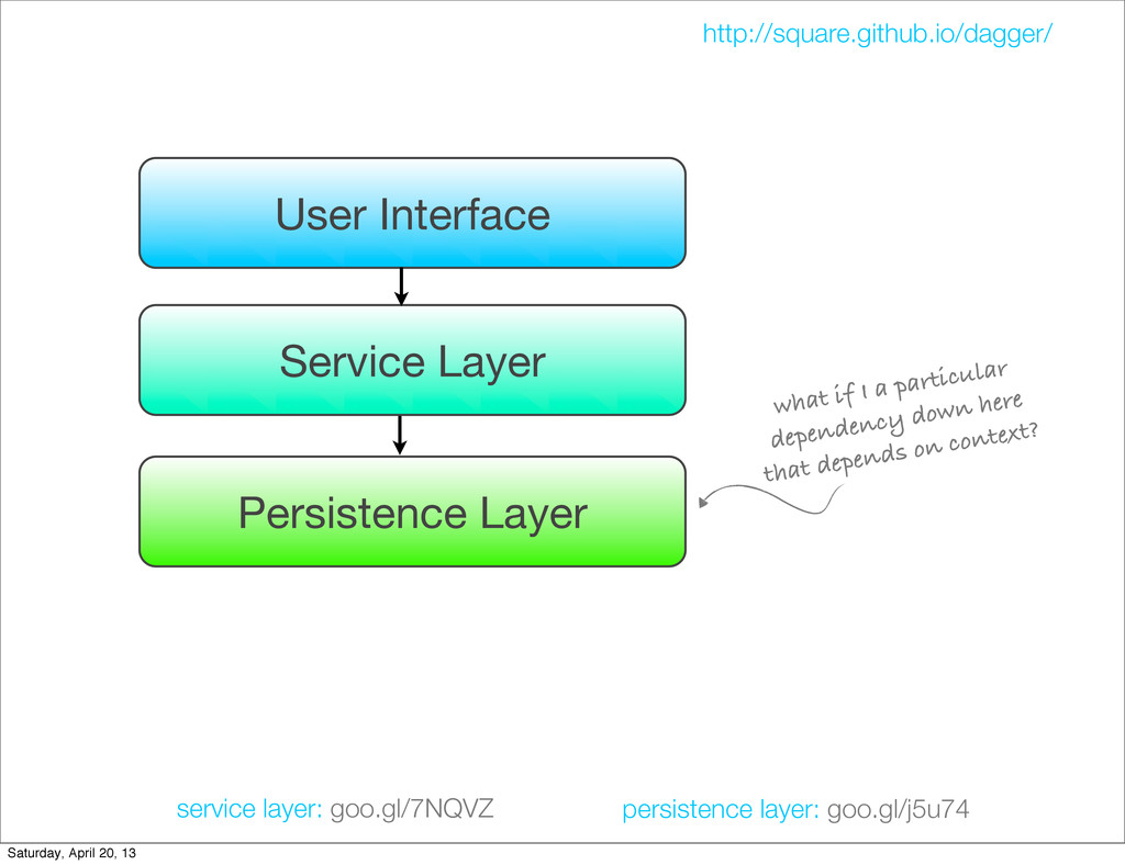User Interface Service Layer Persistence Layer ...