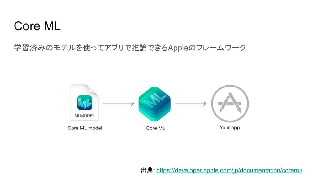 Core ML 学習済みのモデルを使ってアプリで推論できるAppleのフレームワーク 出典:h...