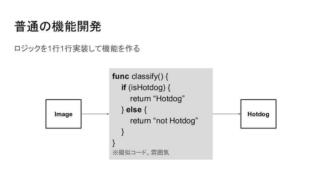 ロジックを1行1行実装して機能を作る 普通の機能開発 func classify() { if...