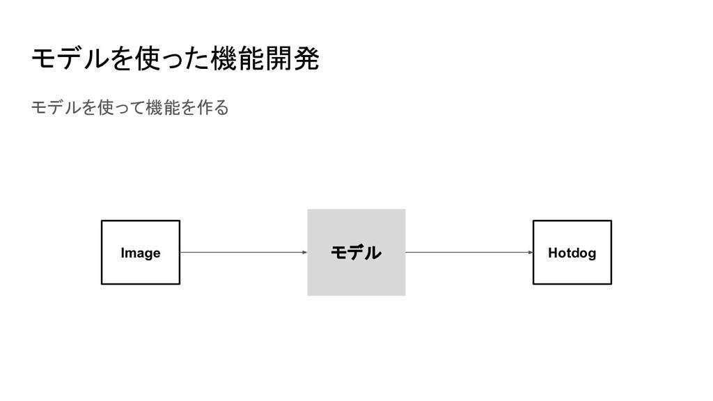 モデルを使った機能開発 モデルを使って機能を作る モデル Image Hotdog