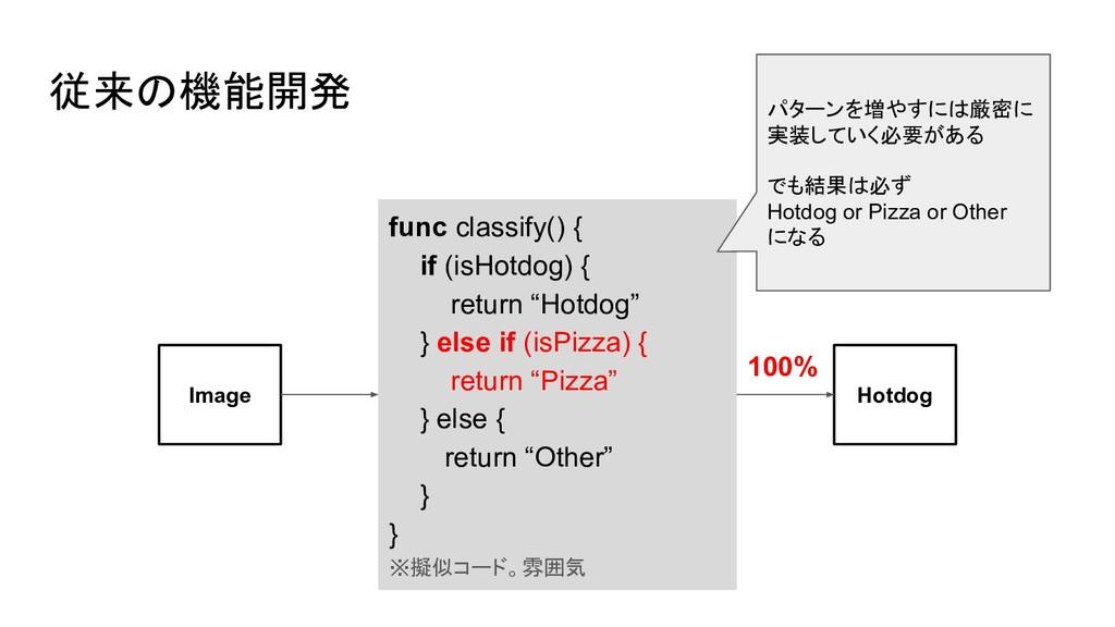 従来の機能開発 func classify() { if (isHotdog) { retur...