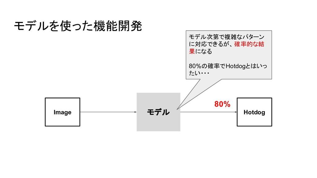 モデルを使った機能開発 モデル Image Hotdog モデル次第で複雑なパターン に対応で...