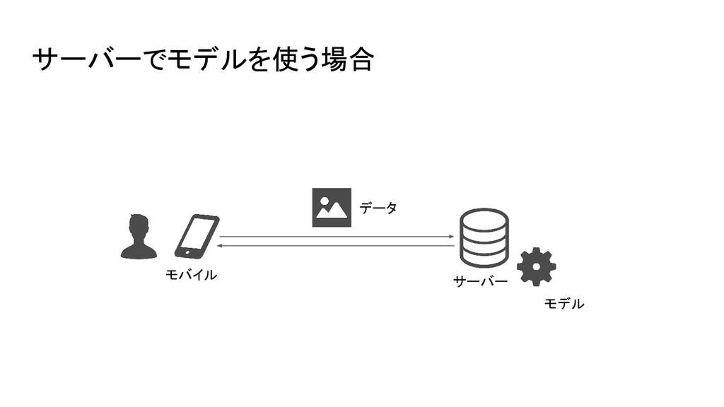 サーバーでモデルを使う場合 モバイル モデル サーバー データ