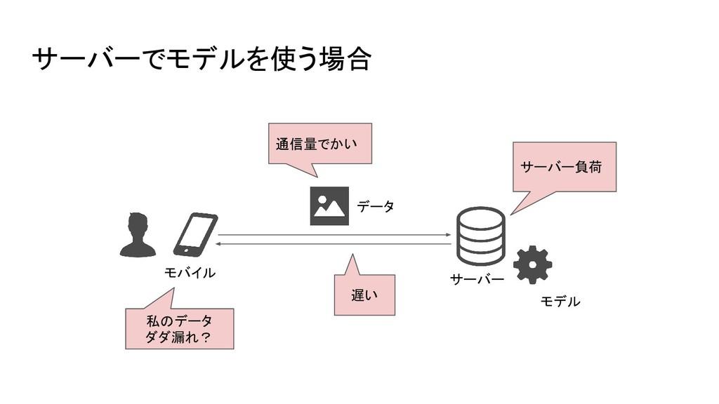 サーバーでモデルを使う場合 モバイル モデル サーバー データ 通信量でかい 遅い サーバー負...