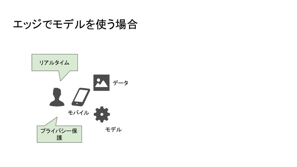 エッジでモデルを使う場合 モバイル モデル プライバシー保 護 リアルタイム データ