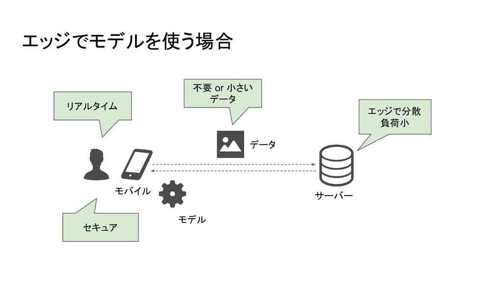 エッジでモデルを使う場合 モバイル モデル サーバー データ セキュア リアルタイム 不要 o...