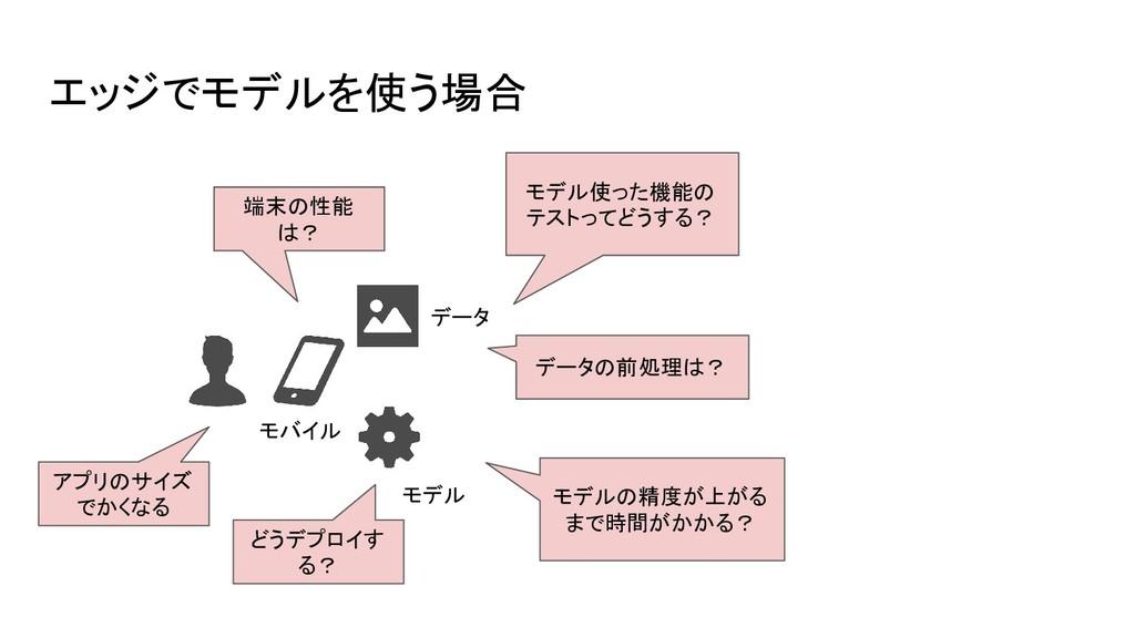 エッジでモデルを使う場合 モバイル モデル どうデプロイす る? 端末の性能 は? モデル使っ...