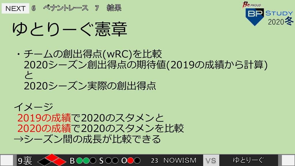 NEXT NEXT ゆとりーぐ憲章 2020冬 ・チームの創出得点(wRC)を⽐較 2020シ...