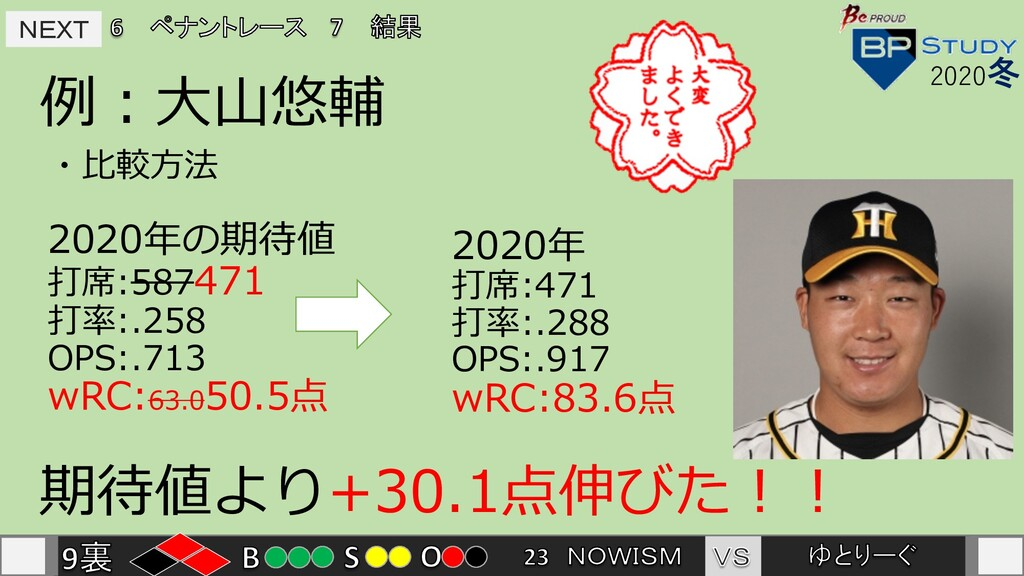 NEXT NEXT 例︓⼤⼭悠輔 2020冬 ・⽐較⽅法 2020年の期待値 打席:58747...