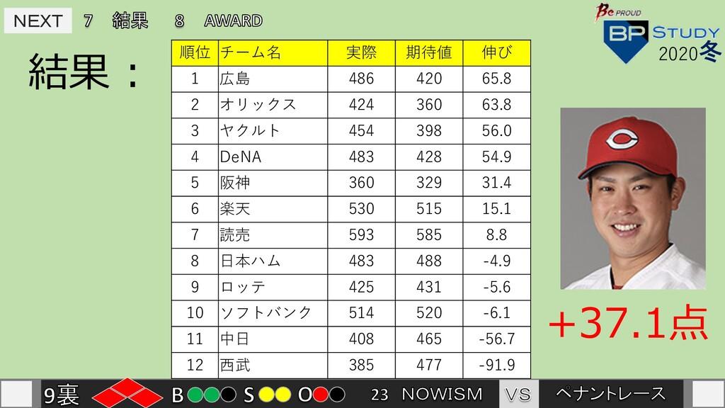 NEXT NEXT 結果 : 2020冬 順位 チーム名 実際 期待値 伸び 1 広島 486...