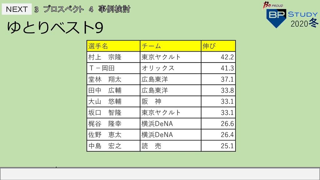 NEXT NEXT ゆとりベスト9 2020冬 選⼿名 チーム 伸び 村上宗隆 東京ヤクルト...