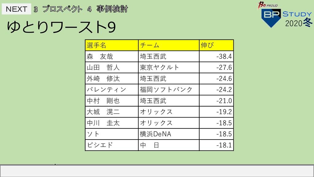 NEXT NEXT ゆとりワースト9 2020冬 選⼿名 チーム 伸び 村上宗隆 東京ヤクル...