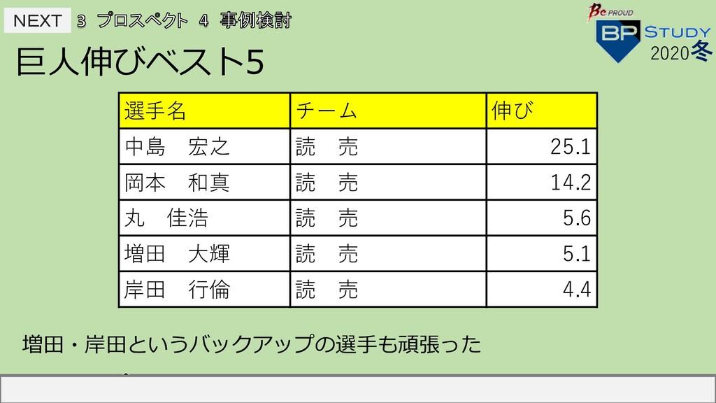 NEXT NEXT 巨⼈伸びベスト5 2020冬 選⼿名 チーム 伸び 中島宏之 読売 2...