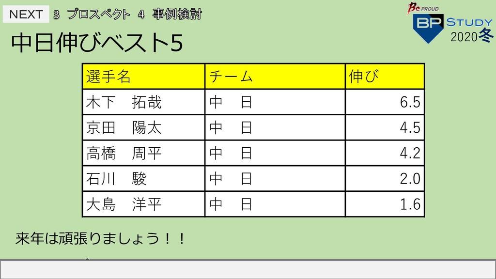 NEXT NEXT 中⽇伸びベスト5 2020冬 選⼿名 チーム 伸び 中島宏之 読売 2...