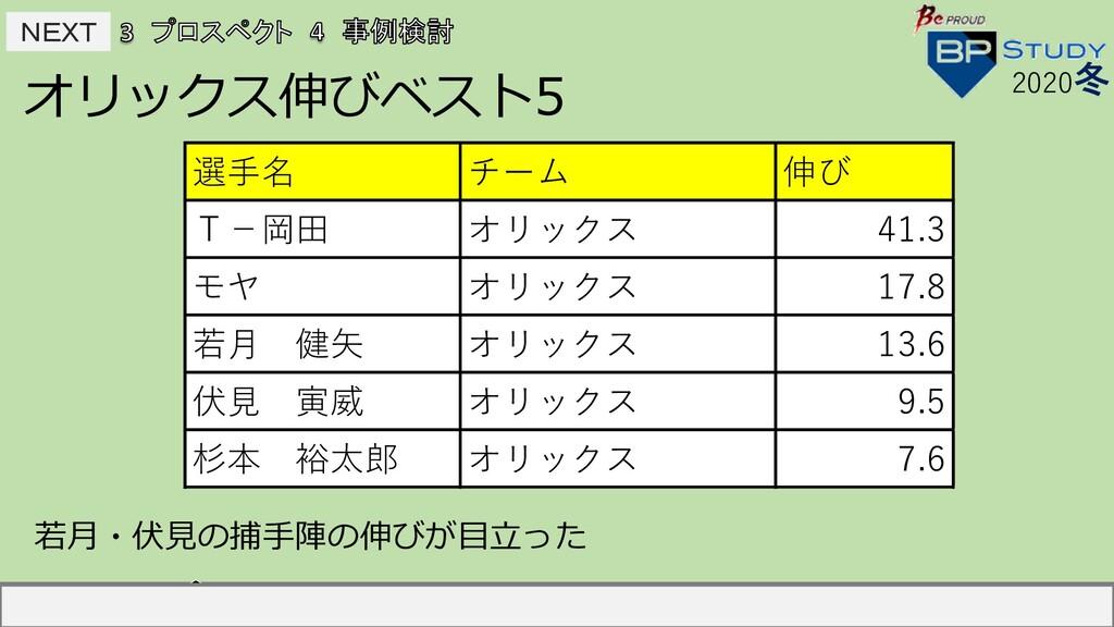 NEXT NEXT オリックス伸びベスト5 2020冬 選⼿名 チーム 伸び 中島宏之 読...