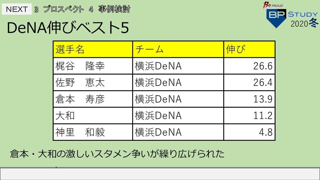 NEXT NEXT DeNA伸びベスト5 2020冬 選⼿名 チーム 伸び 中島宏之 読売...