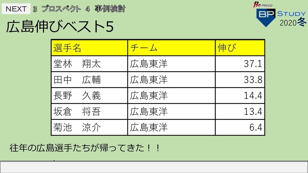 NEXT NEXT 広島伸びベスト5 2020冬 選⼿名 チーム 伸び 中島宏之 読売 2...