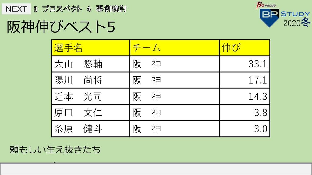 NEXT NEXT 阪神伸びベスト5 2020冬 選⼿名 チーム 伸び 中島宏之 読売 2...