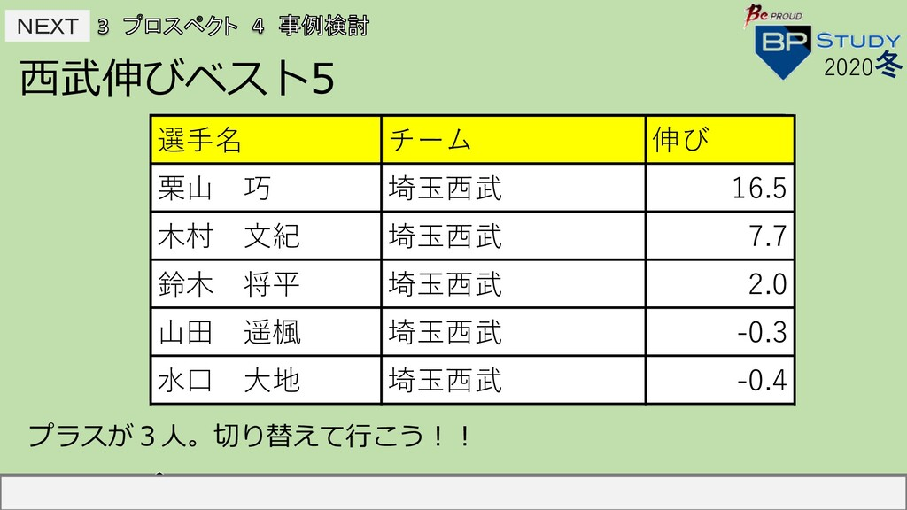 NEXT NEXT ⻄武伸びベスト5 2020冬 選⼿名 チーム 伸び 中島宏之 読売 2...