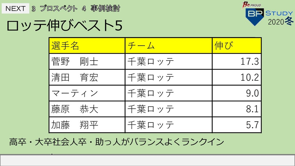 NEXT NEXT ロッテ伸びベスト5 2020冬 選⼿名 チーム 伸び 中島宏之 読売 ...