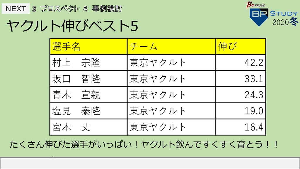 NEXT NEXT ヤクルト伸びベスト5 2020冬 選⼿名 チーム 伸び 中島宏之 読売...