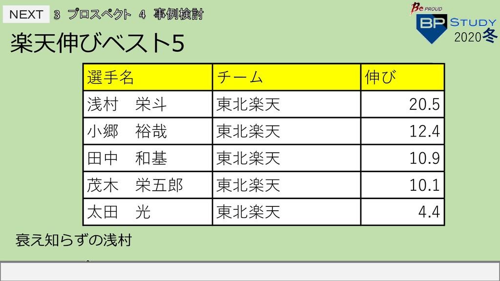 NEXT NEXT 楽天伸びベスト5 2020冬 選⼿名 チーム 伸び 中島宏之 読売 2...