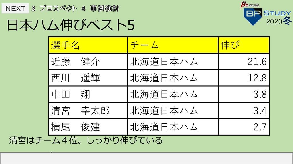NEXT NEXT ⽇本ハム伸びベスト5 2020冬 選⼿名 チーム 伸び 中島宏之 読売...