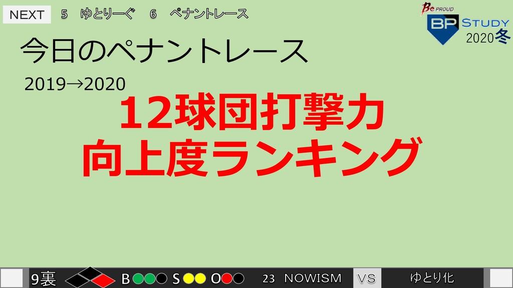 NEXT NEXT 今⽇のペナントレース 2020冬 2019→2020 12球団打撃⼒ 向上...