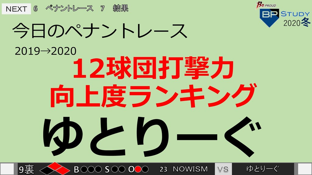 ゆとりーぐ NEXT NEXT 今⽇のペナントレース 2020冬 2019→2020 12球団...