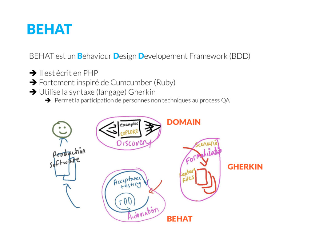 BEHAT BEHAT est un Behaviour Design Developemen...
