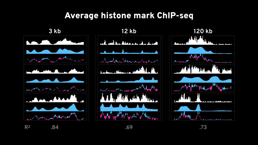 3 kb 12 kb 120 kb Average histone mark ChIP-seq...