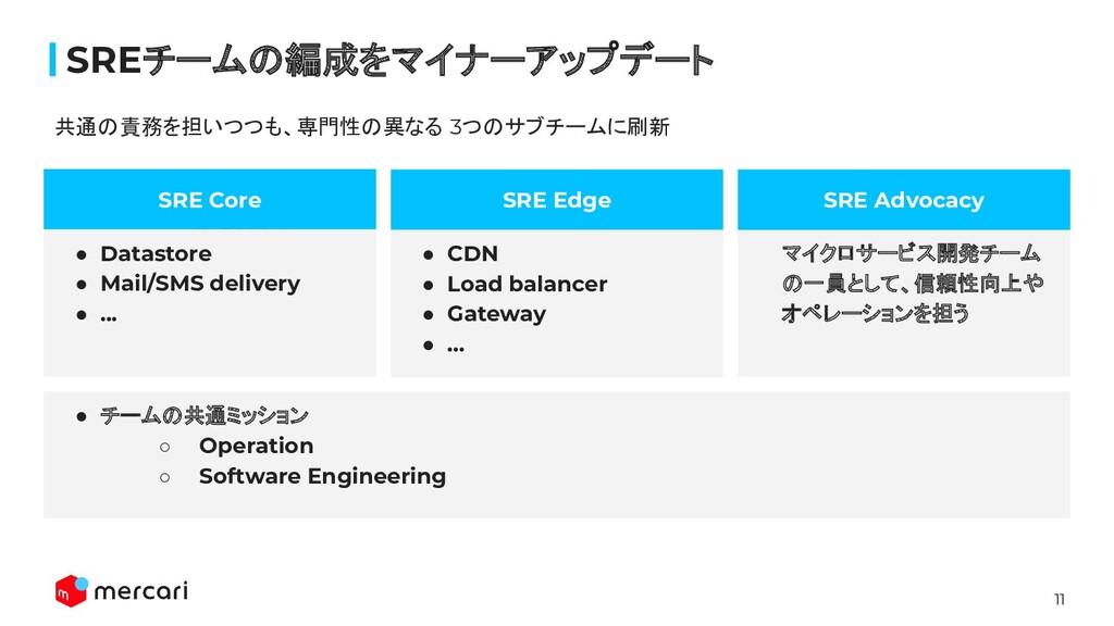 11 SREチームの編成をマイナーアップデート 見出し SRE Edge SRE Core ●...