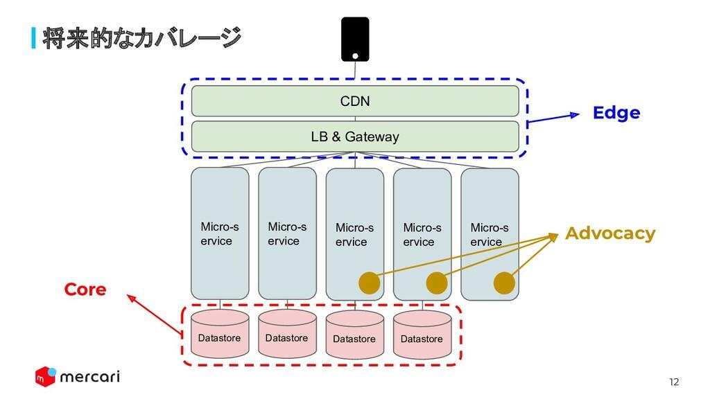 12 将来的なカバレージ CDN LB & Gateway Micro-s ervice Da...