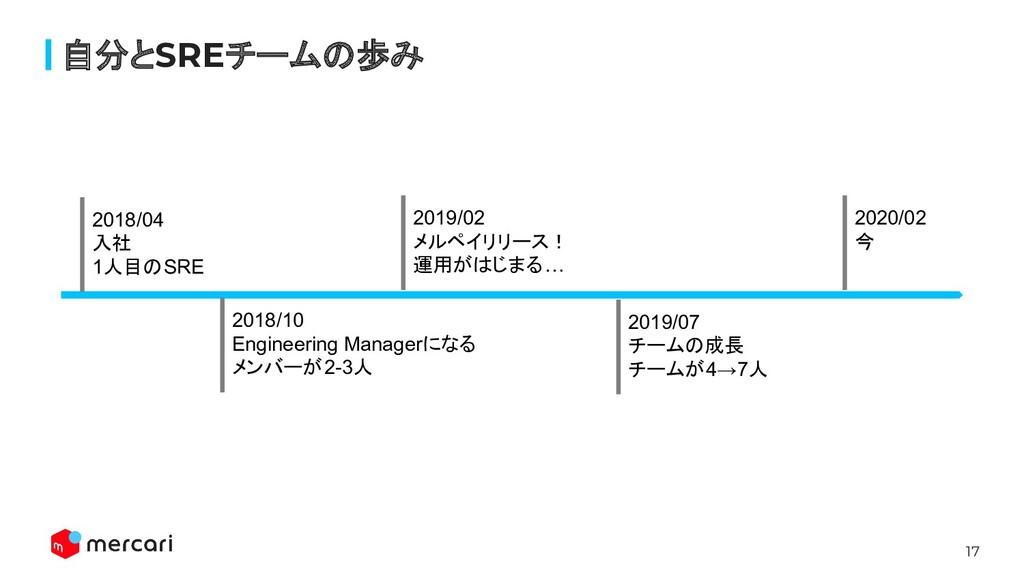 17 自分とSREチームの歩み 2018/04 入社 1人目のSRE 2018/10 Engi...