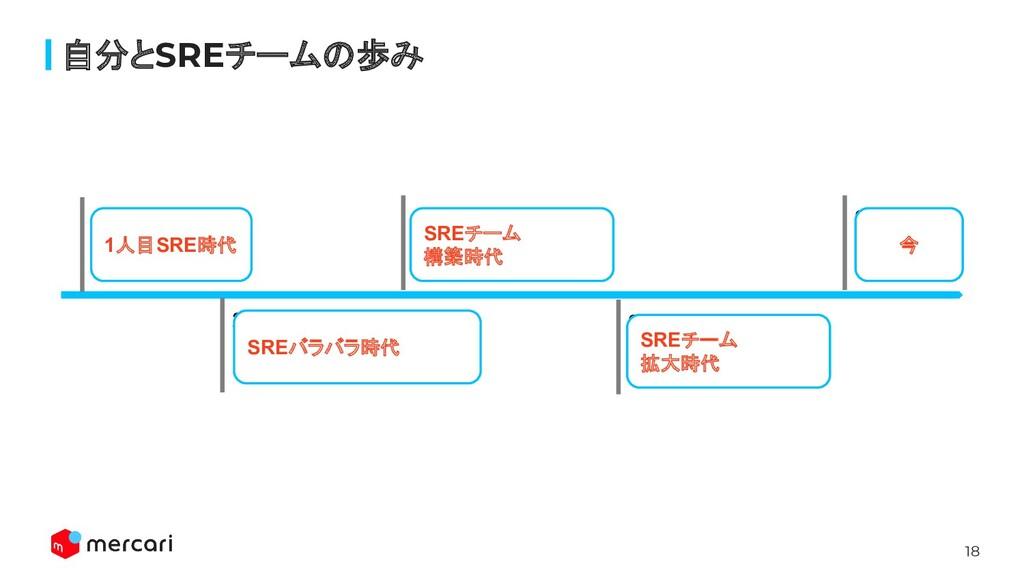 18 自分とSREチームの歩み 2018/04 入社 1人目のSRE 2018/10 Engi...