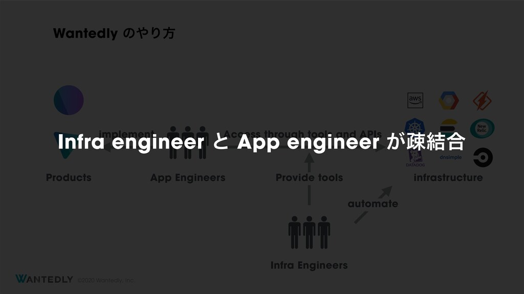 ©2020 Wantedly, Inc. App Engineers Infra Engine...