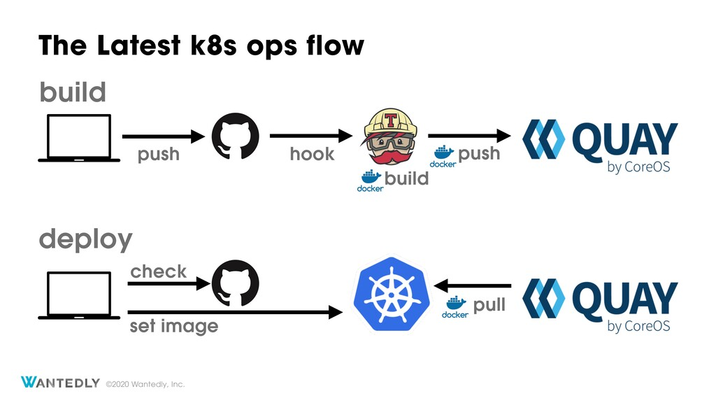 ©2020 Wantedly, Inc. The Latest k8s ops flow se...