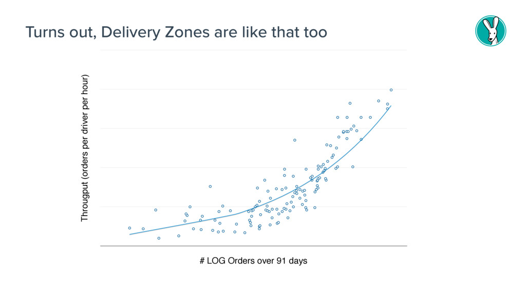 Turns out, Delivery Zones are like that too Thr...