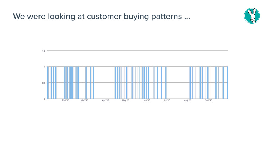 We were looking at customer buying patterns …
