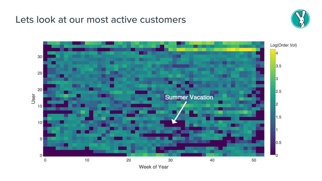 Lets look at our most active customers