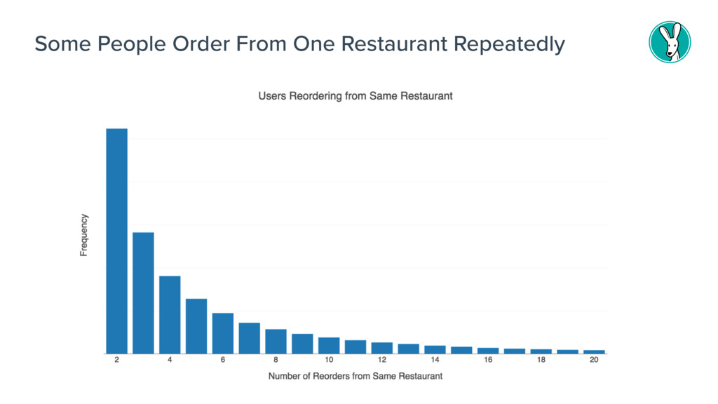 Some People Order From One Restaurant Repeatedly