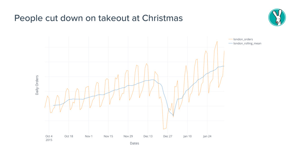 People cut down on takeout at Christmas