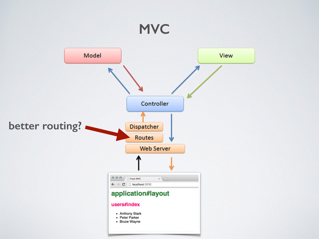 better routing? MVC