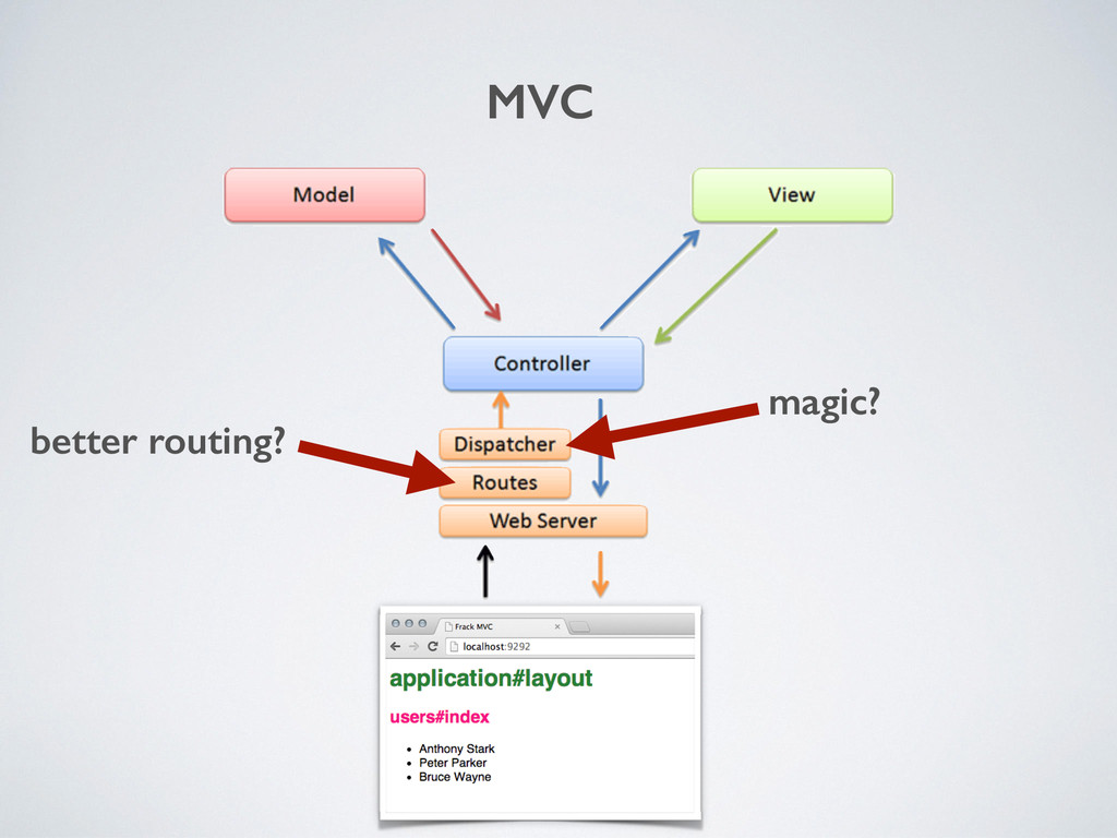 better routing? magic? MVC