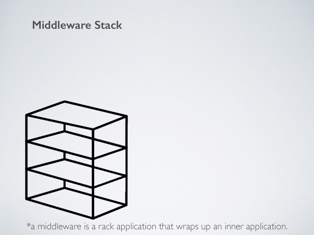 Middleware Stack *a middleware is a rack applic...